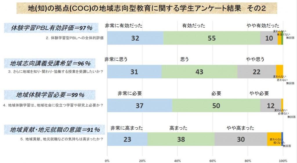 地(知)の拠点大学による地方創生推進事業28地域志向アンケート2