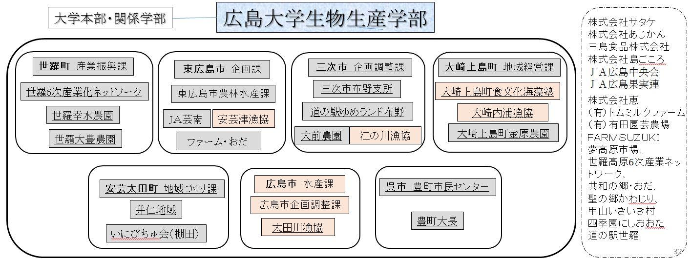 地(知)の拠点大学による地方創生推進事業連携市町ポンチ絵