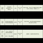 地域で活躍されている方々の地(知)の拠点整備事業特別講座(講義)を開始しました。