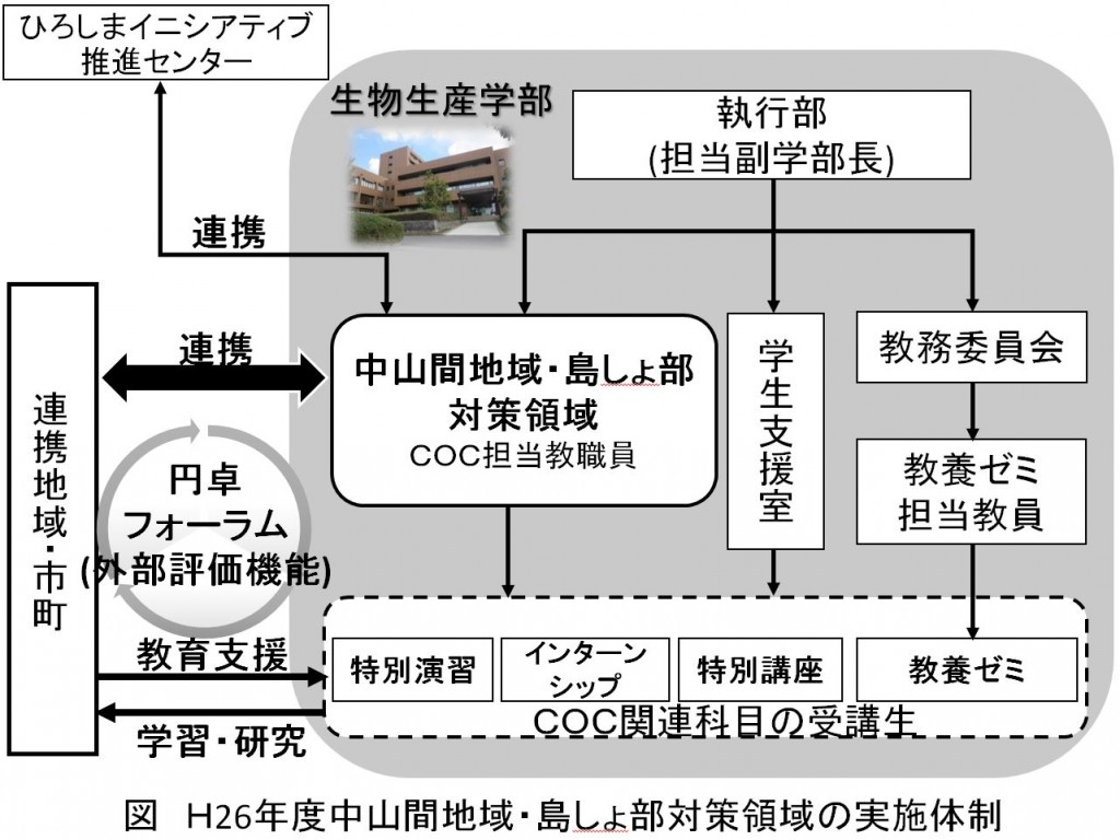 地(知)の拠点大学による地方創生推進事業26体制図