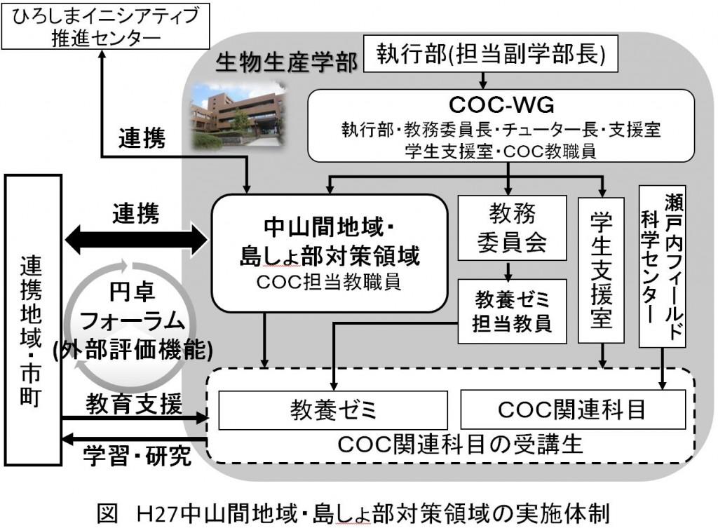 地(知)の拠点大学による地方創生推進事業27体制図
