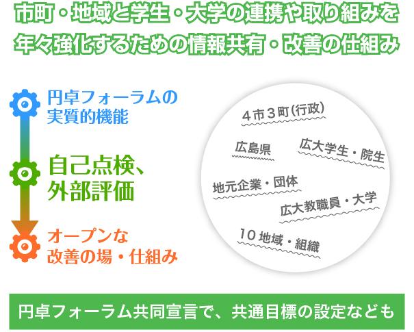 地(知)の拠点大学による地方創生推進事業forum_figure01