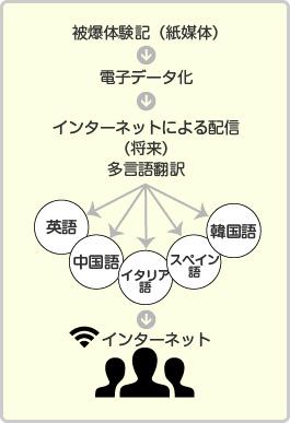 data2014_01